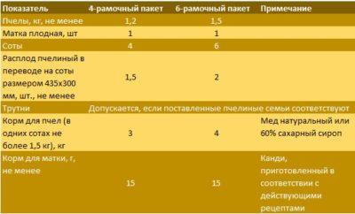 Таблица ГОСТ стандартов