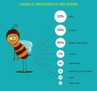 Химический состав пчелиного яда